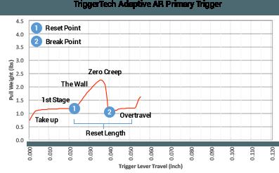 TriggerTech-hiw-zero-creep-2